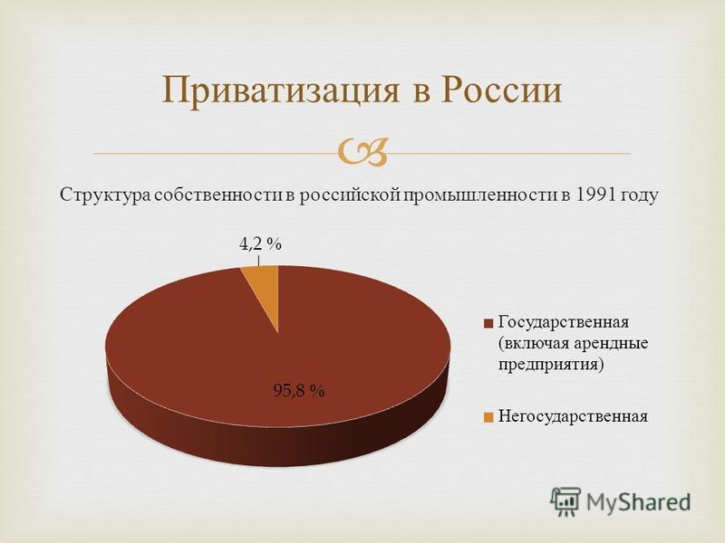 Приватизация в России Структура собственности в российской промышленности в 1991 году