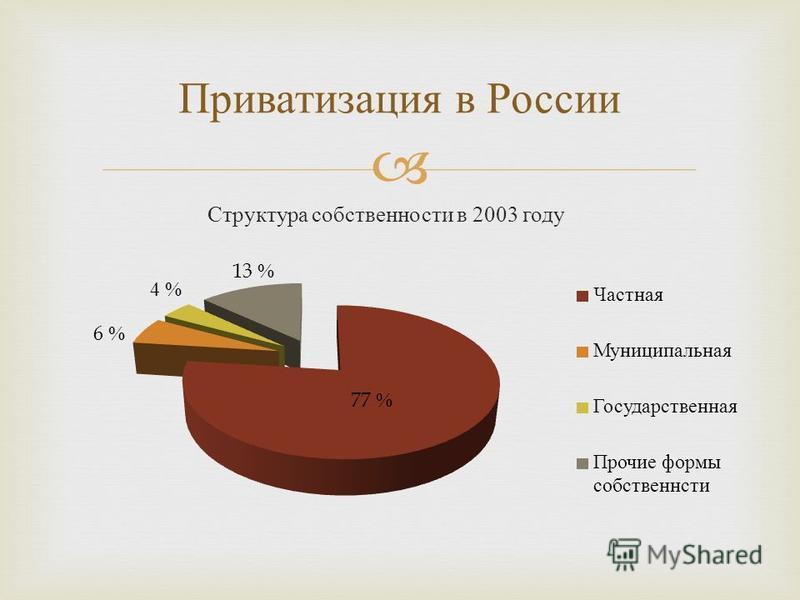 Приватизация в России Структура собственности в 2003 году