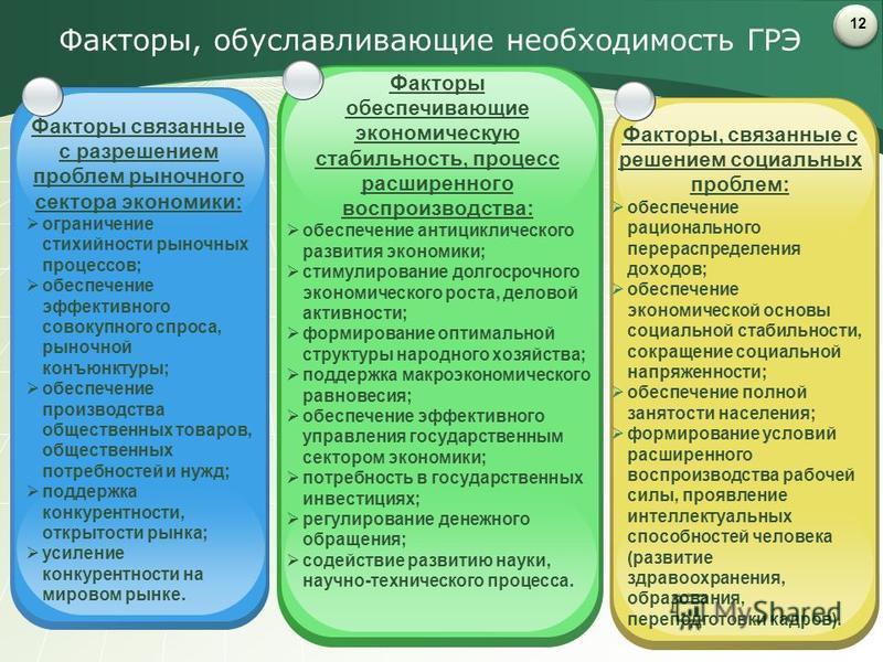 Факторы, обуславливающие необходимость ГРЭ 12 Факторы связанные с разрешением проблем рыночного сектора экономики: ограничение стихийности рыночных процессов; обеспечение эффективного совокупного спроса, рыночной конъюнктуры; обеспечение производства