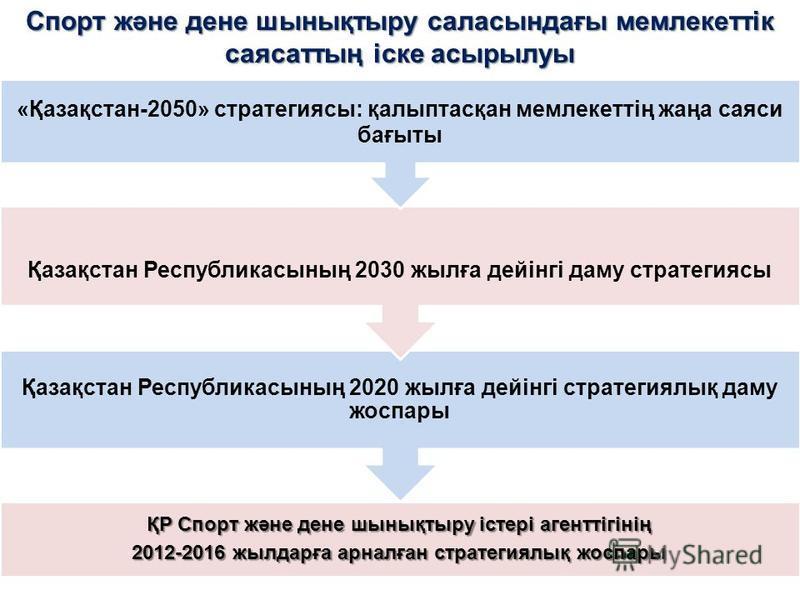 ҚР Спорт және дене шынықтыру істері агенттігінің 2012-2016 жылдарға арналған стратегиялық жоспары Қазақстан Республикасының 2020 жылға дейінгі стратегиялық даму жоспары Қазақстан Республикасының 2030 жылға дейінгі даму стратегиясы «Қазақстан-2050» ст