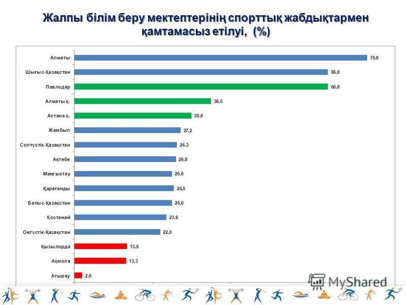 Жалпы білім беру мектептерінің спорттық жабдықтармен қамтамасыз етілуі, (%)