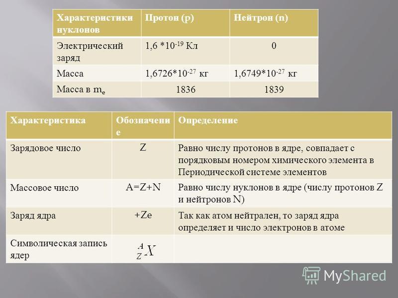 Характеристики нуклонов Протон (p) Нейтрон (n) Электрический заряд 1,6 *10 -19 Кл 0 Масса 1,6726*10 -27 кг 1,6749*10 -27 кг Масса в m e 18361839 Характеристика Обозначени е Определение Зарядовое число Z Равно числу протонов в ядре, совпадает с порядк