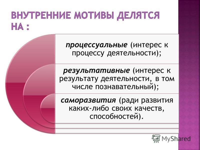 процессуальные (интерес к процессу деятельности); результативные (интерес к результату деятельности, в том числе познавательный); саморазвития (ради развития каких-либо своих качеств, способностей).
