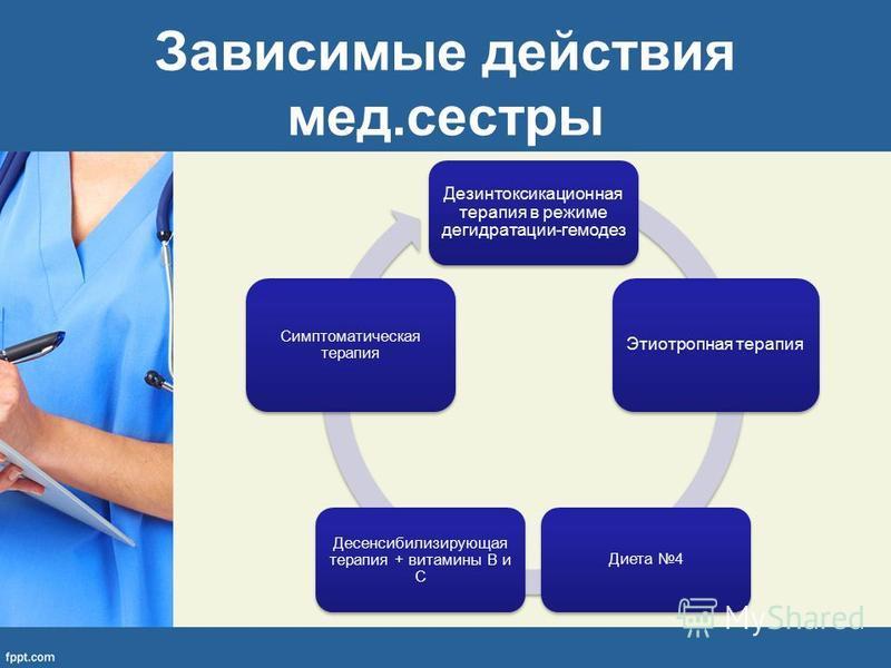 Зависимые действия мед.сестры Дезинтоксикационная терапия в режиме дегидратации-гемодез Этиотропная терапия Диета 4 Десенсибилизирующая терапия + витамины В и С Симптоматическая терапия