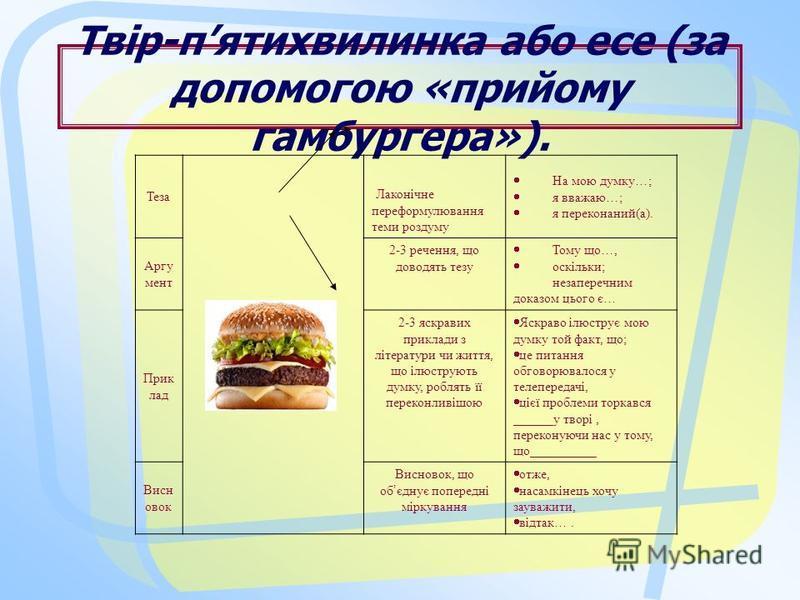 Твір-пятихвилинка або есе (за допомогою «прийому гамбургера»). Теза Лаконічне переформулювання теми роздуму На мою думку … ; я вважаю … ; я переконаний(а). Аргу мент 2-3 речення, що доводять тезу Тому що …, оскільки; незаперечним доказом цього є … Пр