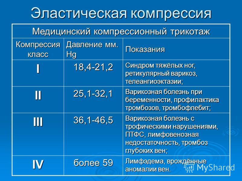 Эластическая компрессия Медицинский компрессионный трикотаж Компрессия класс Давление мм. Hg Показания I 18,4-21,2 Синдром тяжёлых ног, ретикулярный варикоз, телеангиоэктазии; II25,1-32,1 Варикозная болезнь при беременности, профилактика тромбозов, т