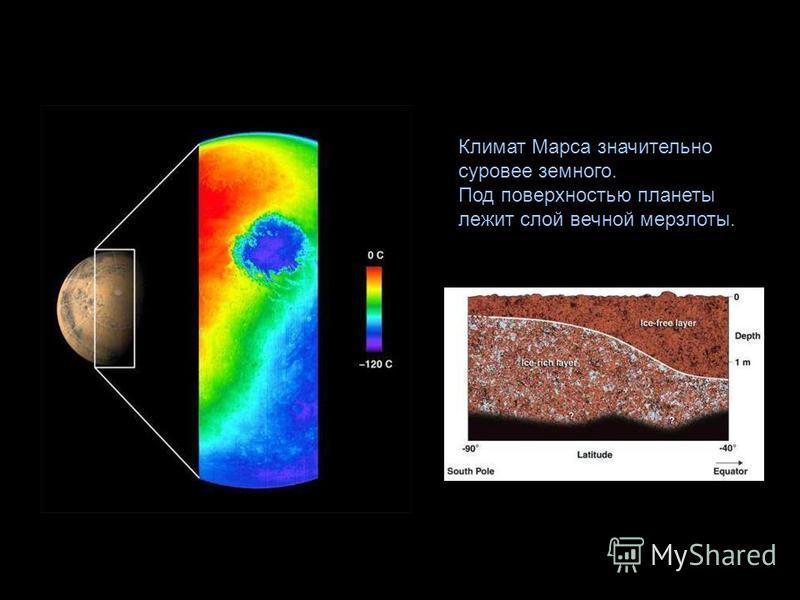 Климат Марса значительно суровее земного. Под поверхностью планеты лежит слой вечной мерзлоты.