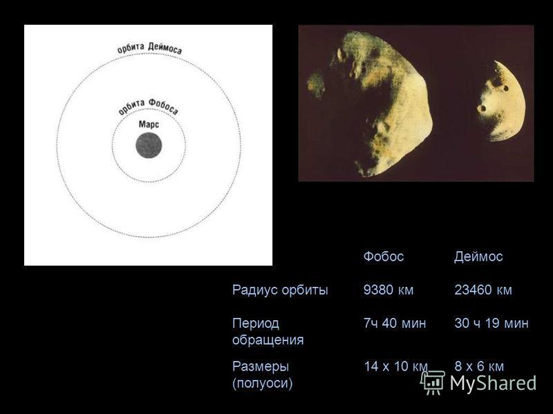 Фобос Деймос Радиус орбиты 9380 км 23460 км Период обращения 7 ч 40 мин 30 ч 19 мин Размеры (полуоси) 14 х 10 км 8 х 6 км