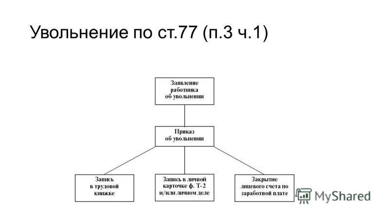 Увольнение по ст.77 (п.3 ч.1)