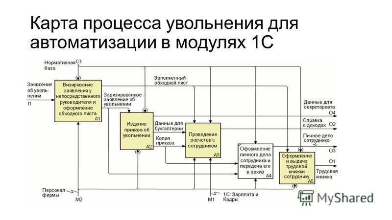 Карта процесса увольнения для автоматизации в модулях 1С