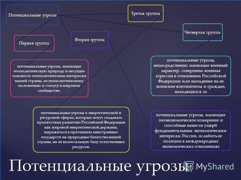 Потенциальные угрозы Вторая группа потенциальные угрозы, имеющие геоэкономическое измерение и способные нанести ущерб фундаментальным экономическим интересам России, ослабить ее позиции в международных экономических отношениях Первая группа потенциал