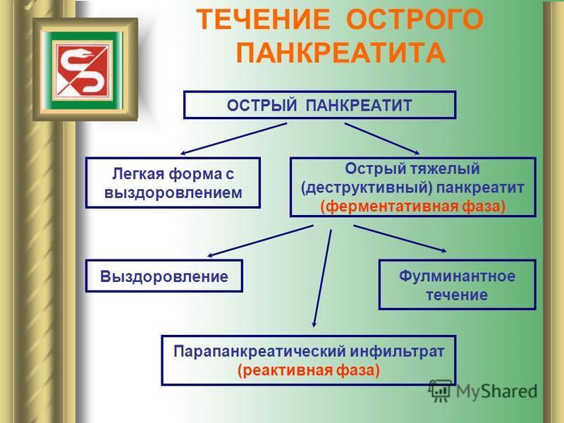 ТЕЧЕНИЕ ОСТРОГО ПАНКРЕАТИТА ОСТРЫЙ ПАНКРЕАТИТ Легкая форма с выздоровлением Острый тяжелый (деструктивный) панкреатит (ферментативная фаза) Выздоровление Фулминантное течение Парапанкреатический инфильтрат (реактивная фаза)