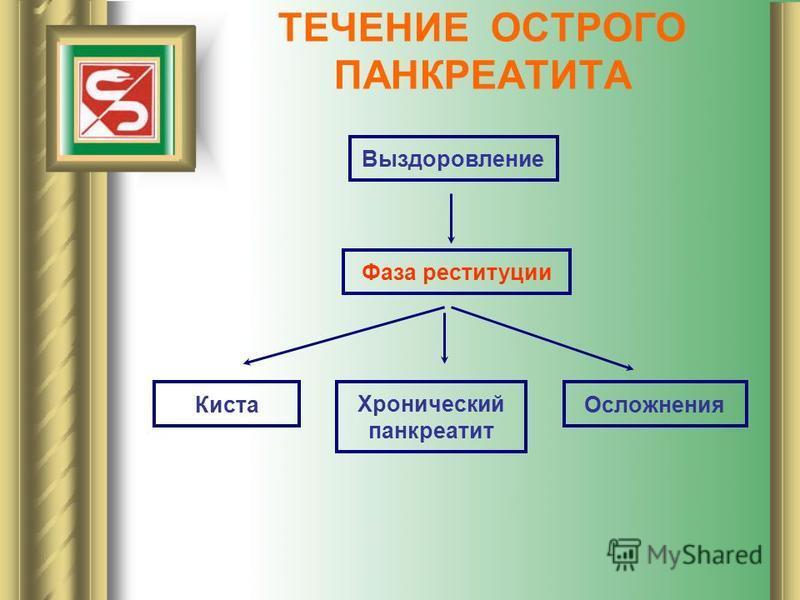 ТЕЧЕНИЕ ОСТРОГО ПАНКРЕАТИТА Выздоровление Фаза реституции Киста Хронический панкреатит Осложнения