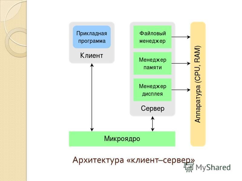 Архитектура « клиент – сервер »