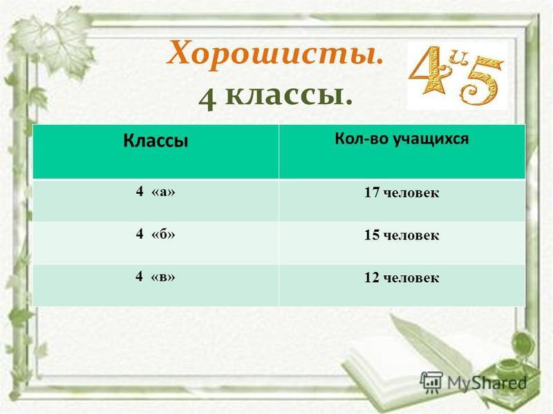 Хорошисты. 4 классы. Классы Кол-во учащихся 4 «а» 17 человек 4 «б» 15 человек 4 «в» 12 человек