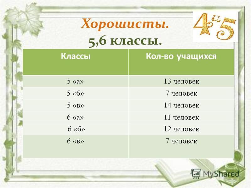 Хорошисты. 5,6 классы. Классы Кол-во учащихся 5 «а»13 человек 5 «б»7 человек 5 «в»14 человек 6 «а»11 человек 6 «б»12 человек 6 «в»7 человек