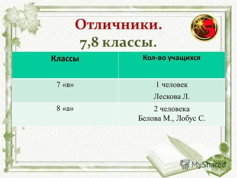 Отличники. 7,8 классы. Классы Кол-во учащихся 7 «в»1 человек Лескова Л. 8 «а» 2 человека Белова М., Лобус С.