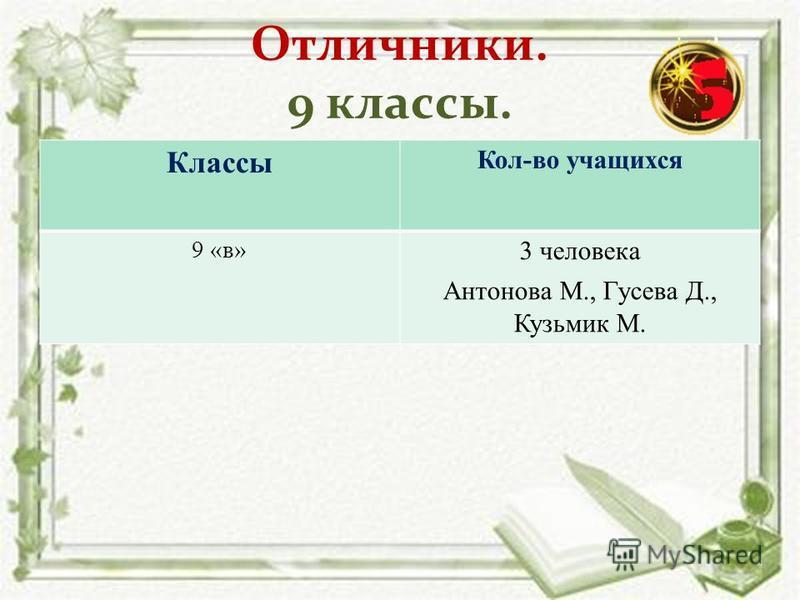 Отличники. 9 классы. Классы Кол-во учащихся 9 «в» 3 человека Антонова М., Гусева Д., Кузьмик М.