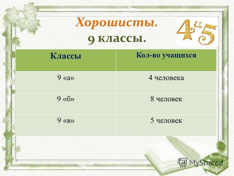 Хорошисты. 9 классы. Классы Кол-во учащихся 9 «а»4 человека 9 «б»8 человек 9 «в»5 человек