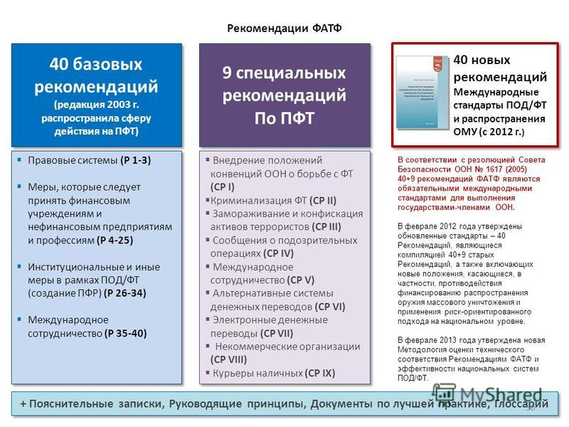 Рекомендации ФАТФ 40 новых рекомендаций Международные стандарты ПОД/ФТ и распространения ОМУ (с 2012 г. ) 40 новых рекомендаций Международные стандарты ПОД/ФТ и распространения ОМУ (с 2012 г. ) 40 базовых рекомендаций (редакция 2003 г. распространила