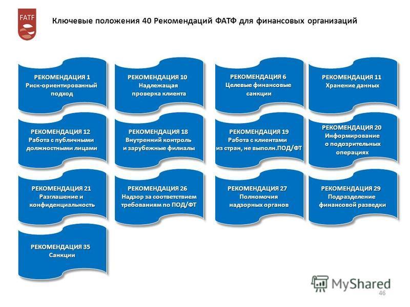 Ключевые положения 40 Рекомендаций ФАТФ для финансовых организаций РЕКОМЕНДАЦИЯ 10 Надлежащая проверка клиента РЕКОМЕНДАЦИЯ 10 Надлежащая проверка клиента РЕКОМЕНДАЦИЯ 11 Хранение данных РЕКОМЕНДАЦИЯ 11 Хранение данных РЕКОМЕНДАЦИЯ 12 Работа с публич