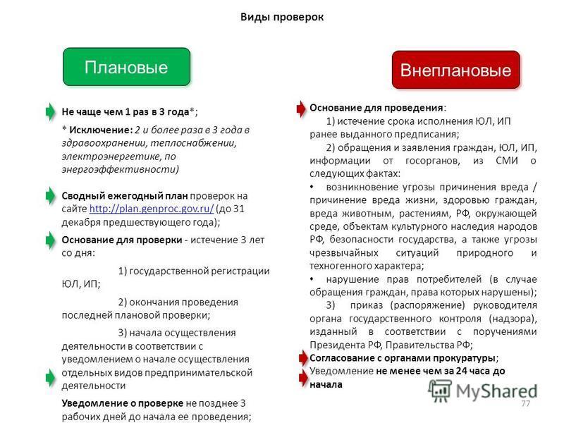 Плановые Не чаще чем 1 раз в 3 года*; * Исключение: 2 и более раза в 3 года в здравоохранении, теплоснабжении, электроэнергетике, по энергоэффективности) Сводный ежегодный план проверок на сайте http://plan.genproc.gov.ru/ (до 31 декабря предшествующ