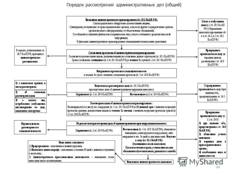 Порядок рассмотрения административных дел (общий) 84