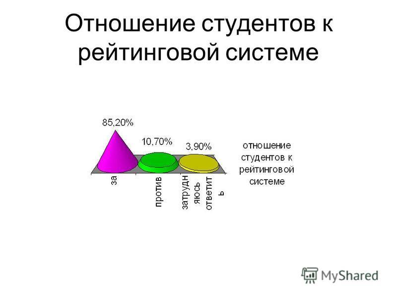Отношение студентов к рейтинговой системе