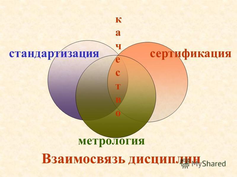 стандартизация сертификация метрология качество Взаимосвязь дисциплин