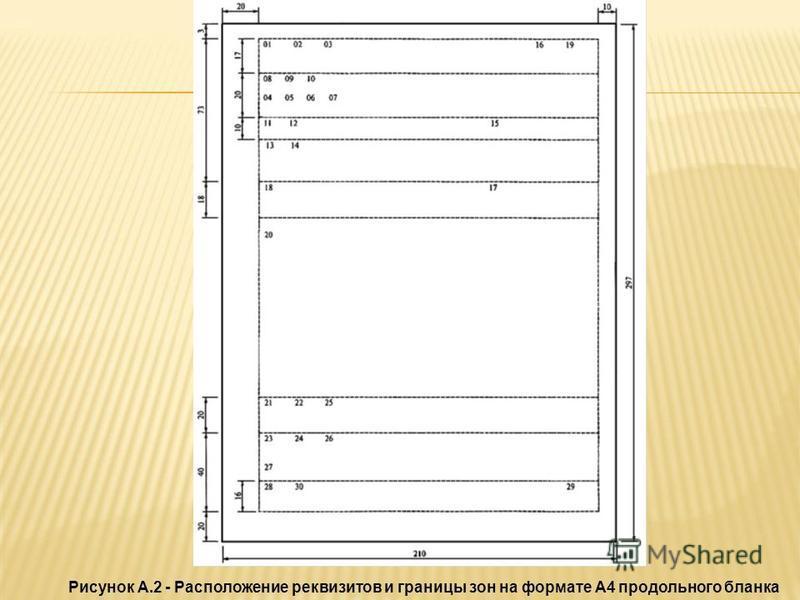 Рисунок А.2 - Расположение реквизитов и границы зон на формате А4 продольного бланка