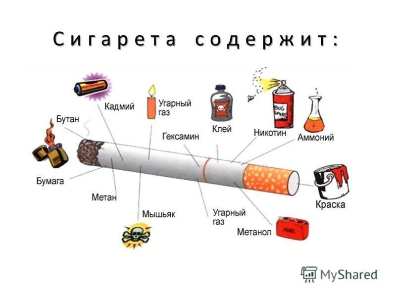 Сигарета содержит: