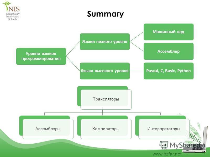 www.bzfar.net Summary Уровни языков программирования Языки низкого уровня Машинный код АссемблерЯзыки высокого уровняPascal, C, Basic, Python Трансляторы АссемблерыКомпиляторы Интерпретаторы