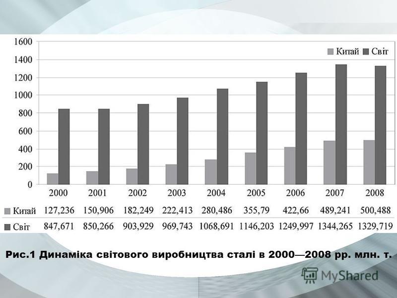 Рис.1 Динаміка світового виробництва сталі в 20002008 рр. млн. т. Your Subtopics Go Here