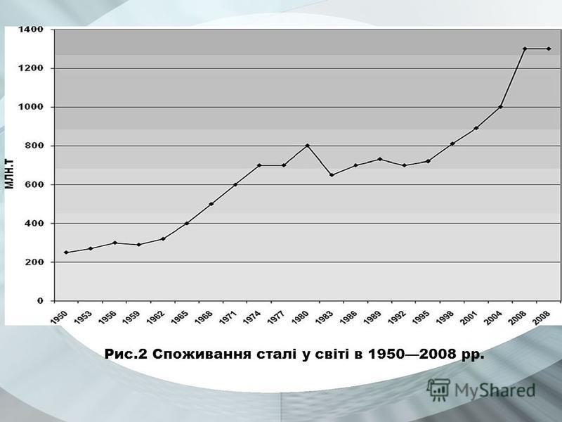 Рис.2 Споживання сталі у світі в 19502008 рр.