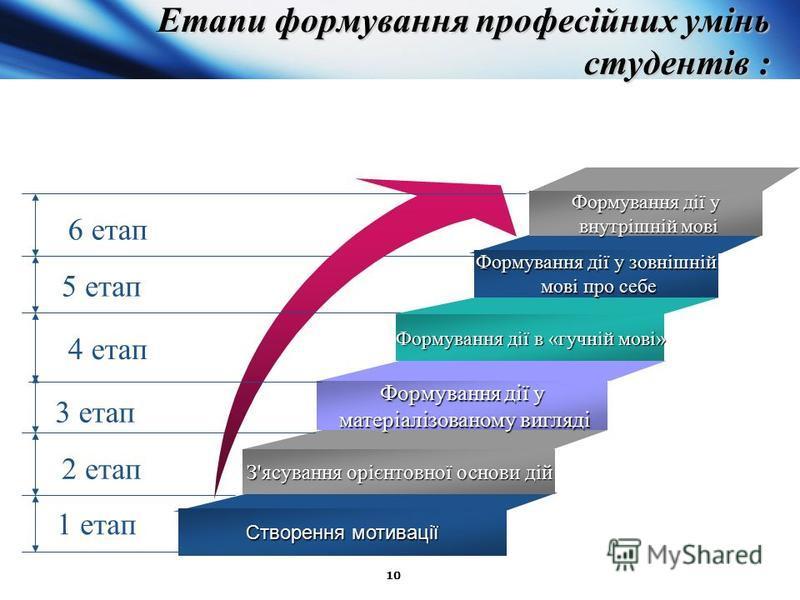 10 Етапи формування професійних умінь студентів : Етапи формування професійних умінь студентів : 1 етап Формування дії в «гучній мові» Формування дії у матеріалізованому вигляді матеріалізованому вигляді З'ясування орієнтовної основи дій Створення мо
