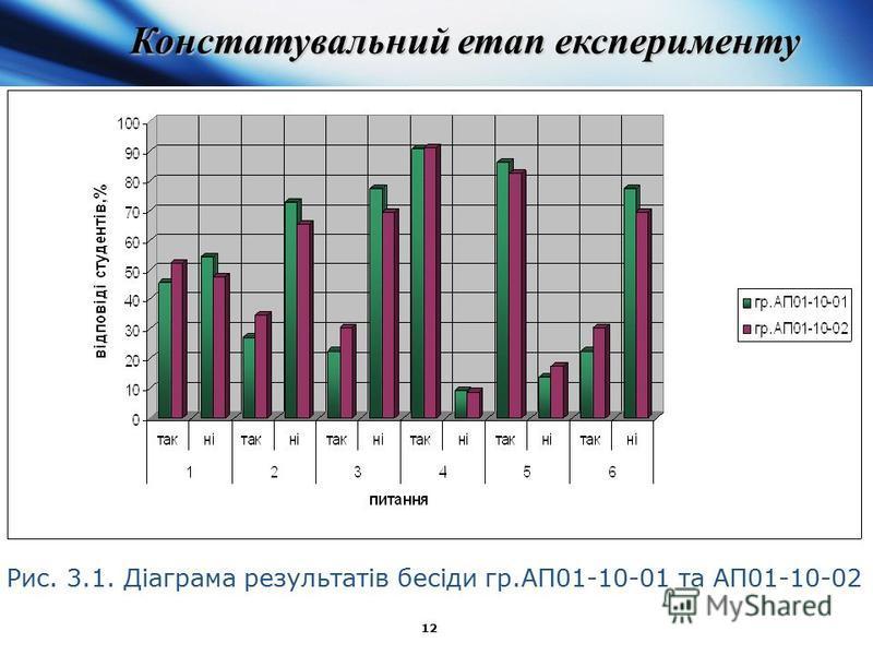 12 Рис. 3.1. Діаграма результатів бесіди гр.АП01-10-01 та АП01-10-02 Констатувальний етап експерименту