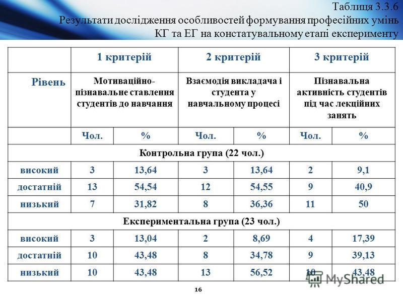 16 Таблиця 3.3.6 Результати дослідження особливостей формування професійних умінь КГ та ЕГ на констатувальному етапі експерименту 1 критерій2 критерій3 критерій Рівень Мотиваційно- пізнавальне ставлення студентів до навчання Взаємодія викладача і сту
