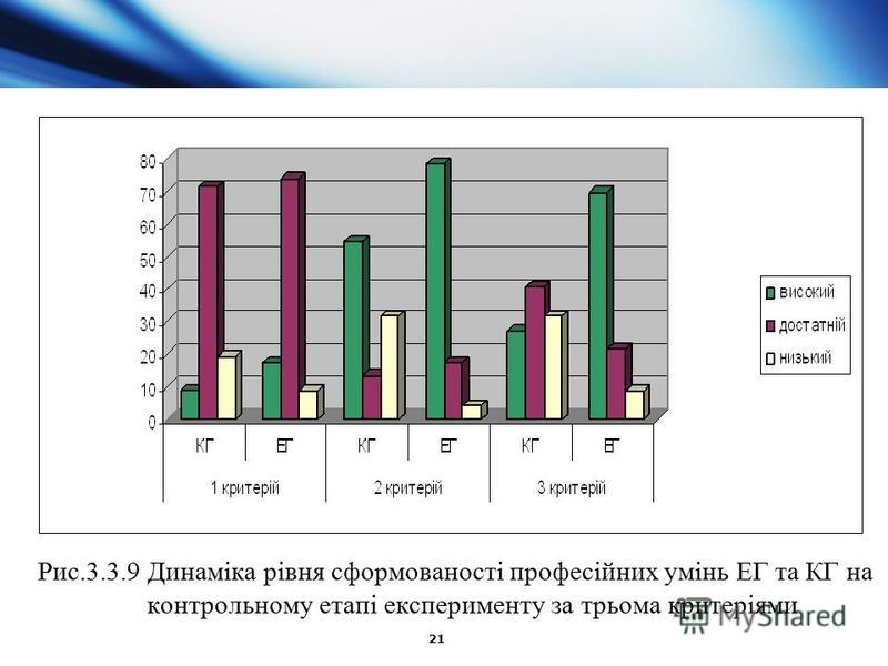 21 Рис.3.3.9 Динаміка рівня сформованості професійних умінь ЕГ та КГ на контрольному етапі експерименту за трьома критеріями