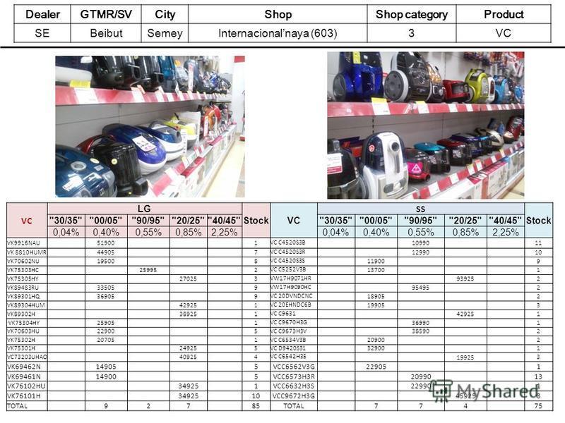 DealerGTMR/SVCityShopShop categoryProduct SEBeibutSemeyInternacionalnaya (603)3VC LG StockVC SS Stock