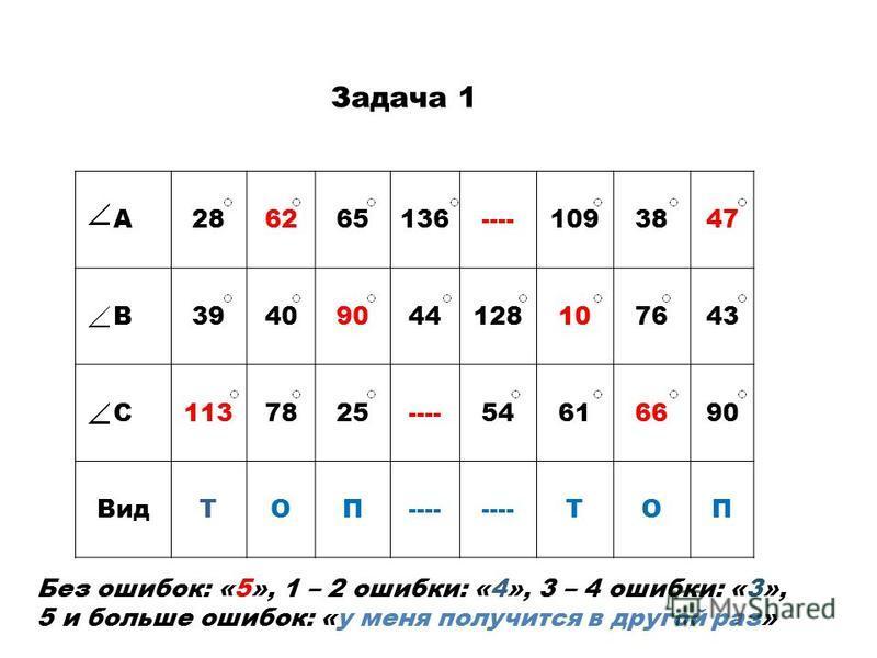 Задача 1 А286265136----1093847 В39409044128107643 С1137825----54616690 ВидТОП---- ТОП Без ошибок: «5», 1 – 2 ошибки: «4», 3 – 4 ошибки: «3», 5 и больше ошибок: «у меня получится в другой раз»