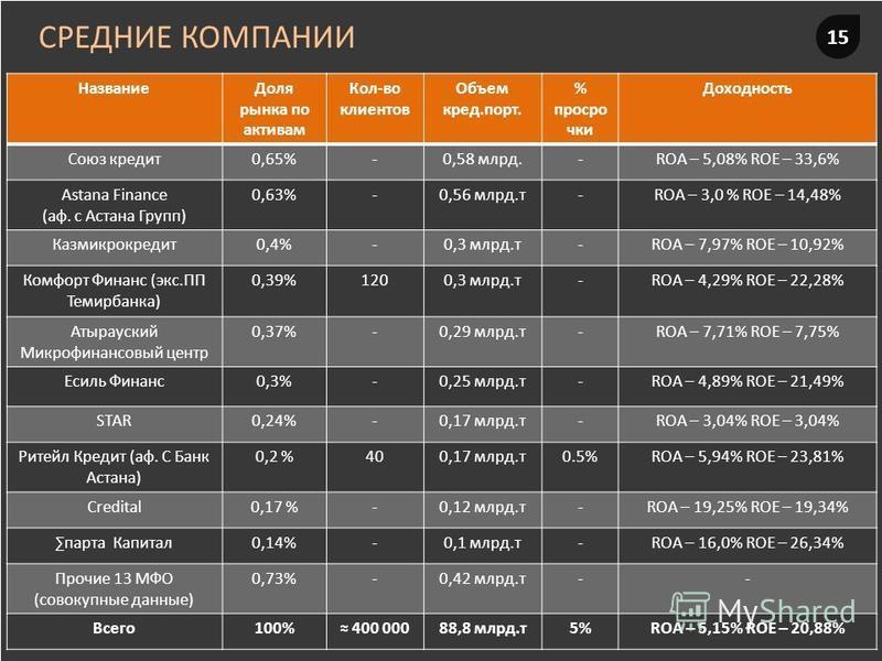 15 СРЕДНИЕ КОМПАНИИ Название Доля рынка по активам Кол-во клиентов Объем кредооо.порт. % просрочки Доходность Союз кредоооит 0,65%-0,58 млрд.-ROA – 5,08% ROE – 33,6% Astana Finance (ав. с Астана Групп) 0,63%-0,56 млрд.т-ROA – 3,0 % ROE – 14,48% Казми