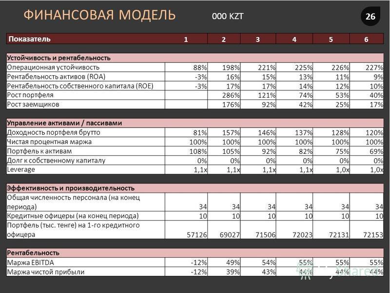 ФИНАНСОВАЯ МОДЕЛЬ 26 000 KZT Показатель 123456 Устойчивость и рентабельность Операционная устойчивость 88%198%221%225%226%227% Рентабельность активов (ROA)-3%16%15%13%11%9% Рентабельность собственного капитала (ROE)-3%17% 14%12%10% Рост портфеля 286%