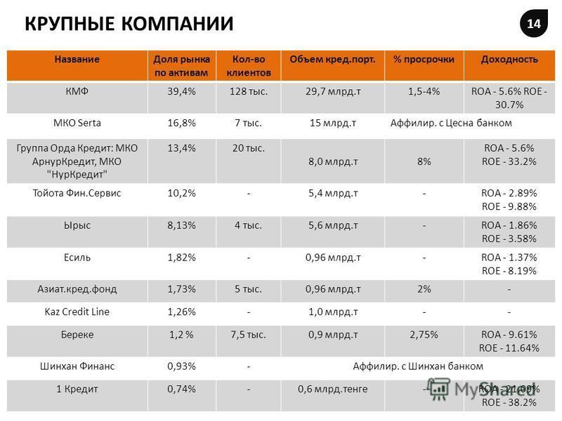 14 КРУПНЫЕ КОМПАНИИ Название Доля рынка по активам Кол-во клиентов Объем кредооо.порт.% просрочки Доходность КМФ39,4%128 тыс.29,7 млрд.т 1,5-4%ROA - 5.6% ROE - 30.7% МКО Serta16,8%7 тыс.15 млрд.т Аффилир. с Цесна банком Группа Орда Кредит: МКО Арнур