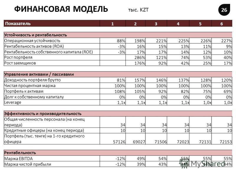 ФИНАНСОВАЯ МОДЕЛЬ 26 тыс. KZT Показатель 123456 Устойчивость и рентабельность Операционная устойчивость 88%198%221%225%226%227% Рентабельность активов (ROA) -3%16%15%13%11%9% Рентабельность собственного капитала (ROE) -3%17% 14%12%10% Рост портфеля 2