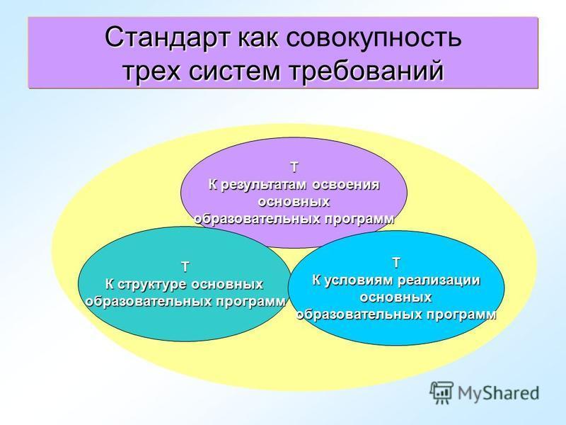 Стандарт как трех систем требований Стандарт как совокупность трех систем требований Т К результатам освоения основных образовательных программ Т К структуре основных образовательных программ Т К условиям реализации основных образовательных программ