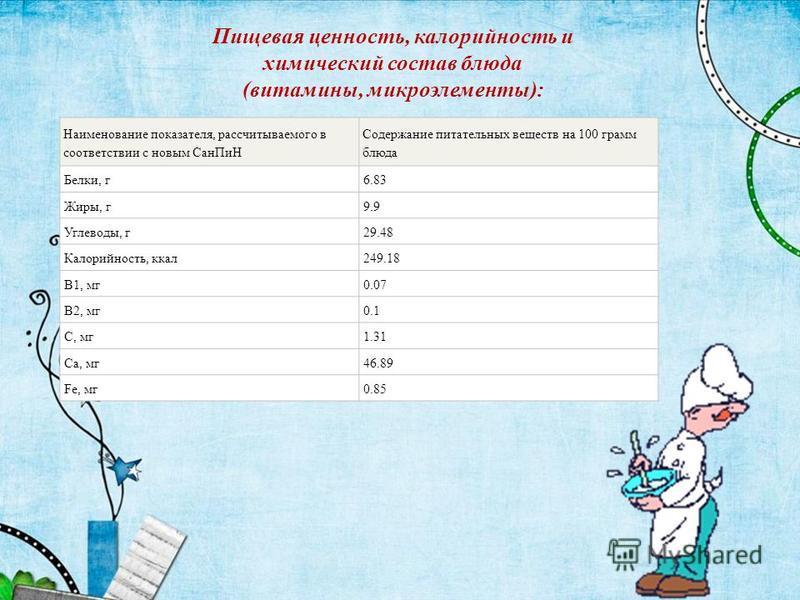 Наименование показателя, рассчитываемого в соответствии с новым Сан ПиН Содержание питательных веществ на 100 грамм блюда Белки, г 6.83 Жиры, г 9.9 Углеводы, г 29.48 Калорийность, ккал 249.18 B1, мг 0.07 B2, мг 0.1 C, мг 1.31 Ca, мг 46.89 Fe, мг 0.85