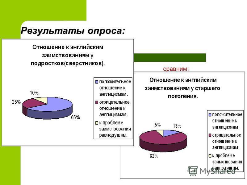 Результаты опроса: сравним: