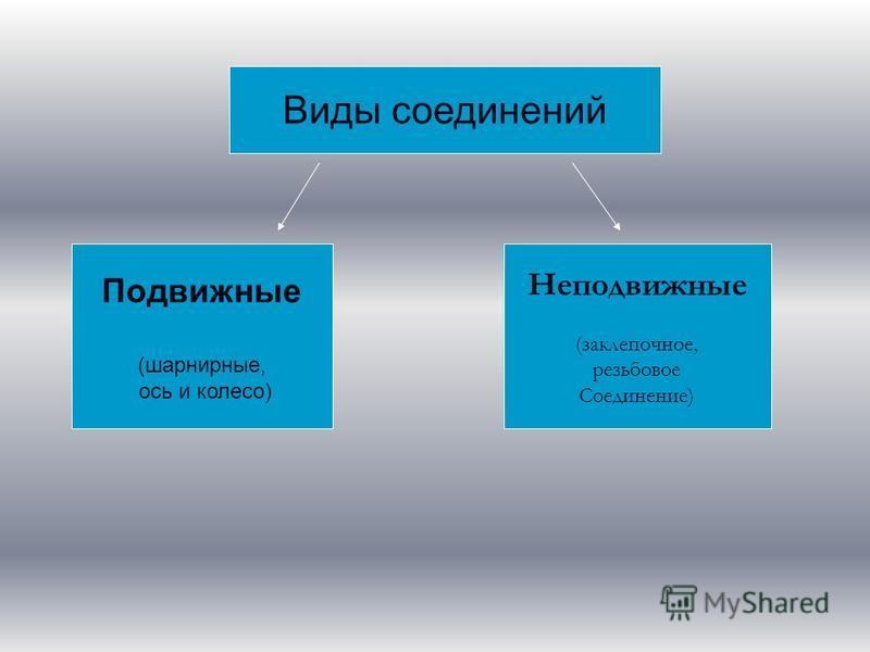 Виды соединений Подвижные (шарнирные, ось и колесо) Неподвижные (заклепочное, резьбовое Соединение)