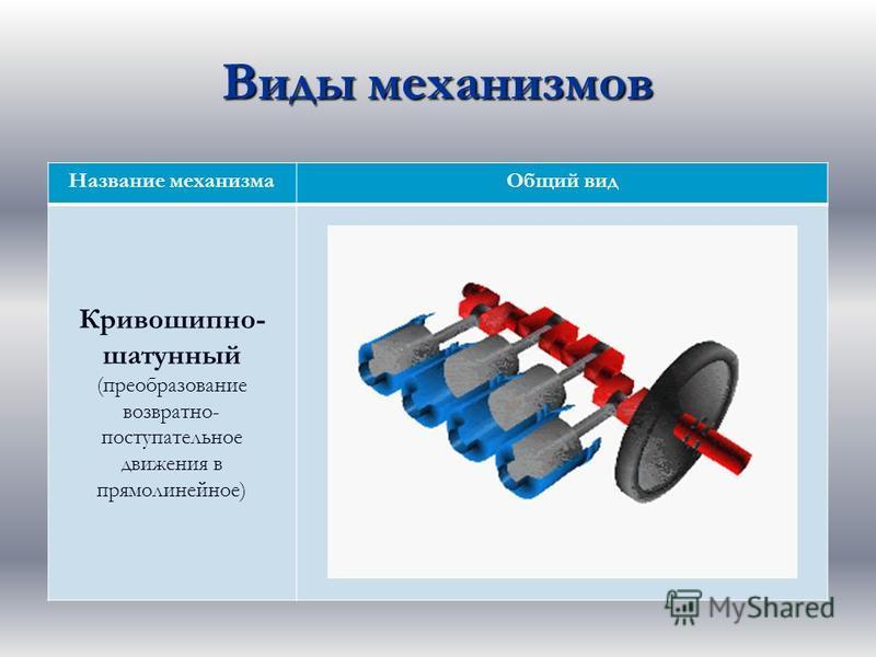 Виды механизмов Название механизма Общий вид Кривошипно- шатунный (преобразование возвратно- поступательное движения в прямолинейное)