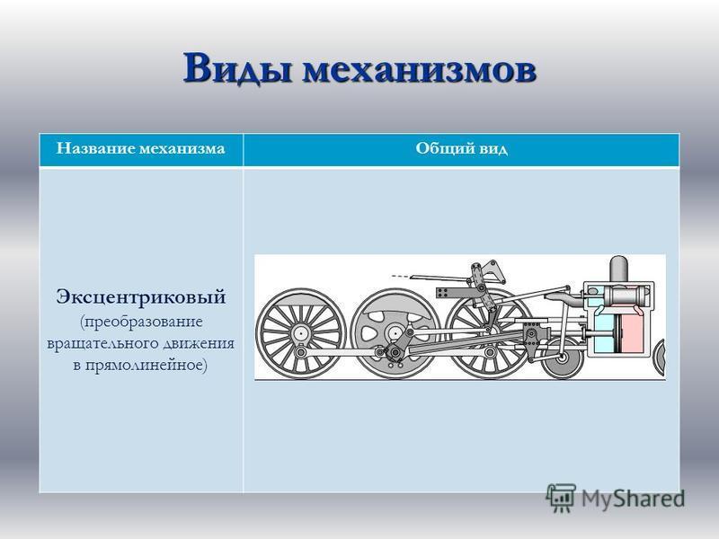 Виды механизмов Название механизма Общий вид Эксцентриковый (преобразование вращательного движения в прямолинейное)